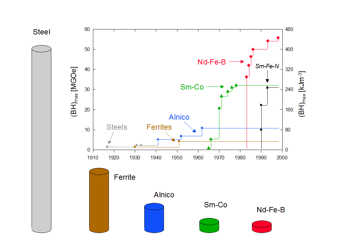 Development in the energy density (BH)max at room temperature of hard magnetic materials in the 20th century and presentation of different types of materials with comparable energy density (each magnet is designed so that at a reference point 5 mm from the surface of the pole a field of 100 mT is produced).